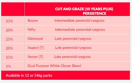 DLF - Persistence With Clover (14Kg)